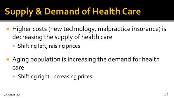Supply & Demand of Health Care