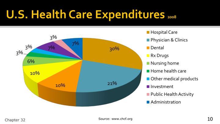 U.S. Health Care Expenditures