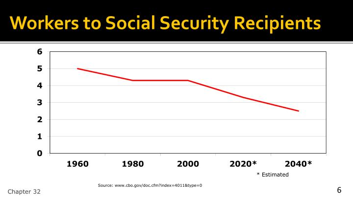Workers to Social Security Recipients