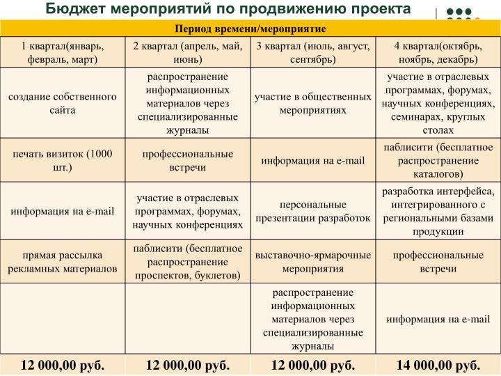 Бюджет мероприятий по продвижению