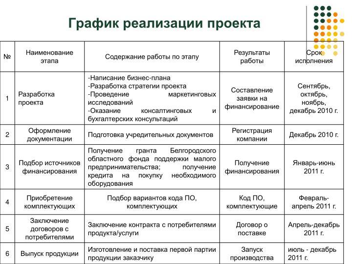 График реализации проекта