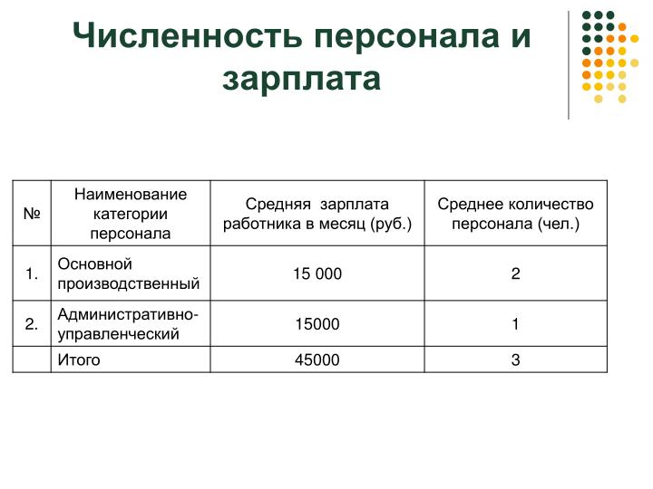Численность персонала и зарплата
