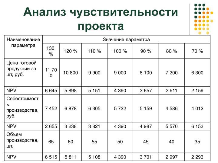 Анализ чувствительности проекта