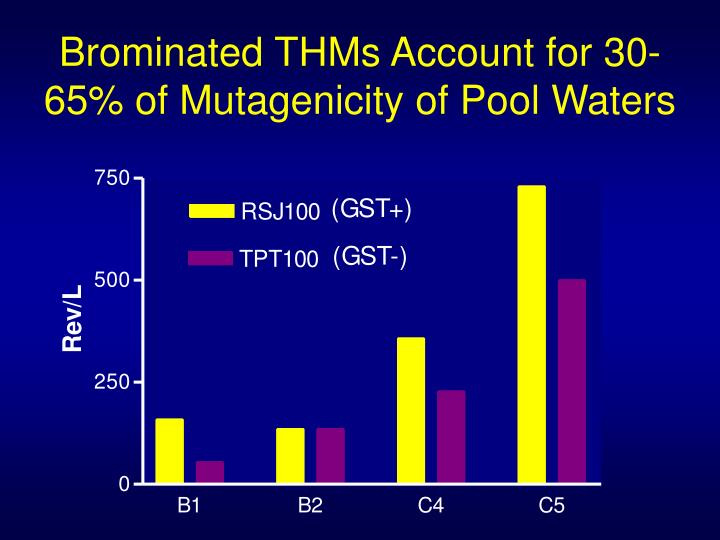 Brominated THMs Account for 30-65% of Mutagenicity of Pool Waters