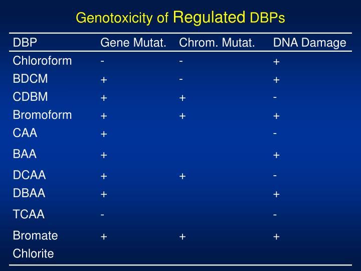 Genotoxicity of