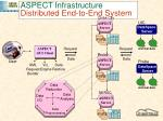 aspect infrastructure distributed end to end system