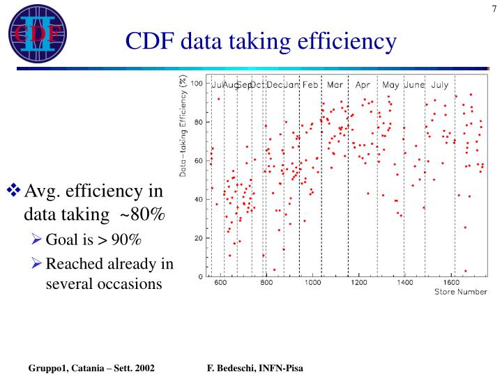 CDF data taking efficiency