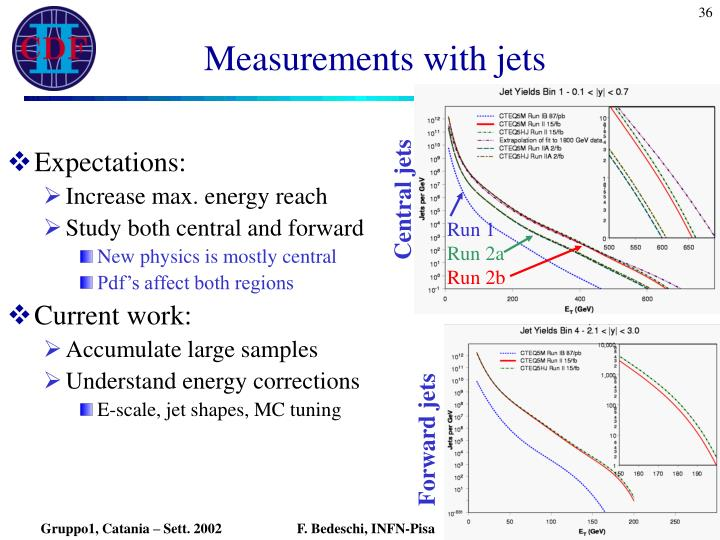 Measurements with jets