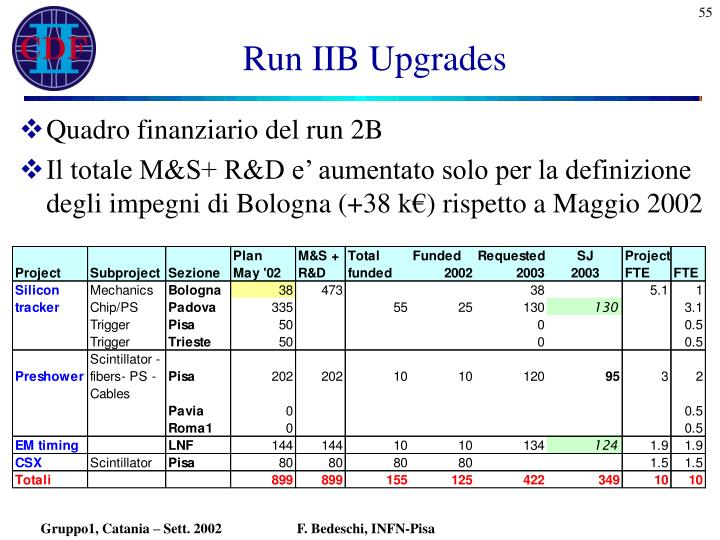 Run IIB Upgrades