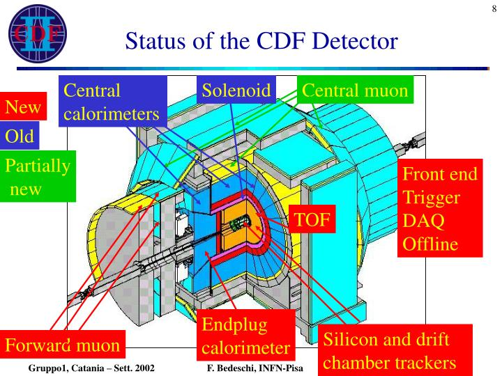 Status of the CDF Detector