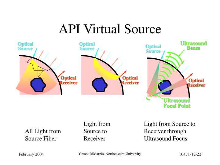 API Virtual Source
