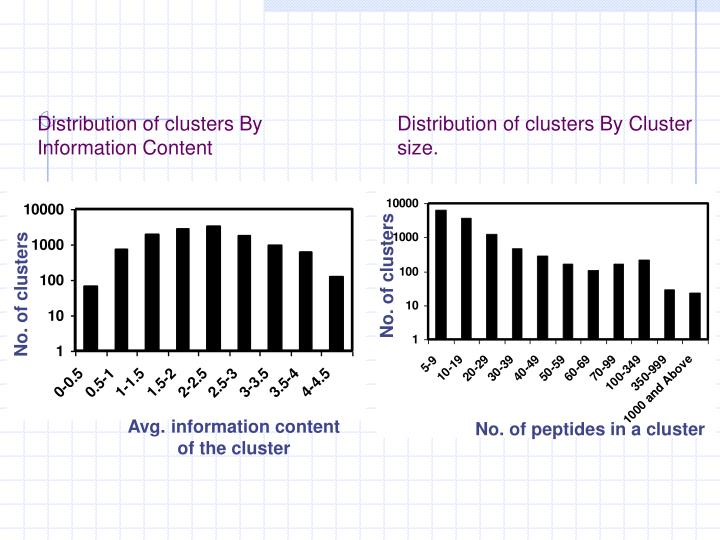 Distribution of clusters By Information Content