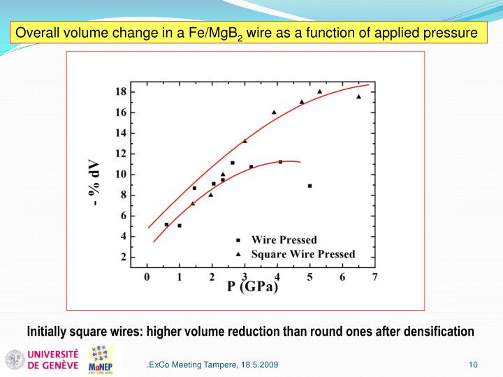 Overall volume change in a Fe/MgB