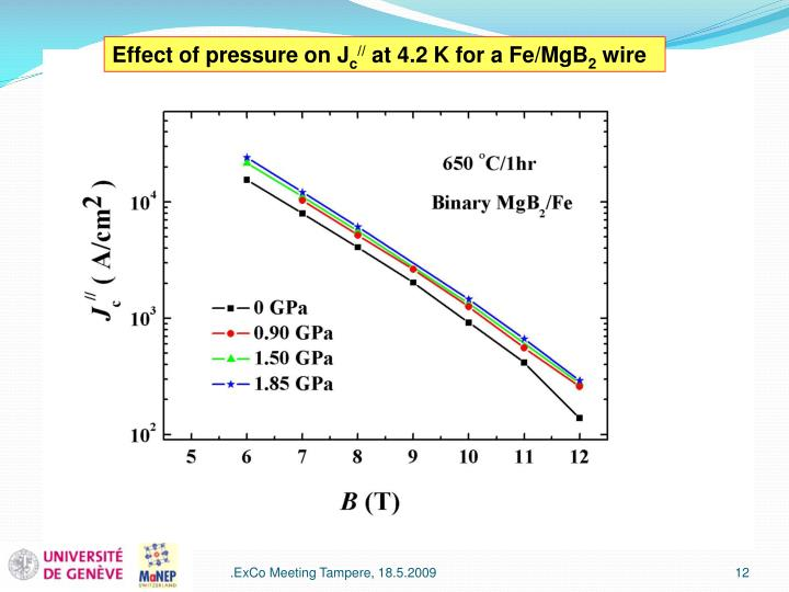 Effect of pressure on J