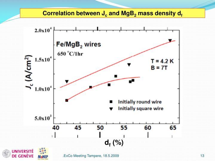 Correlation between J