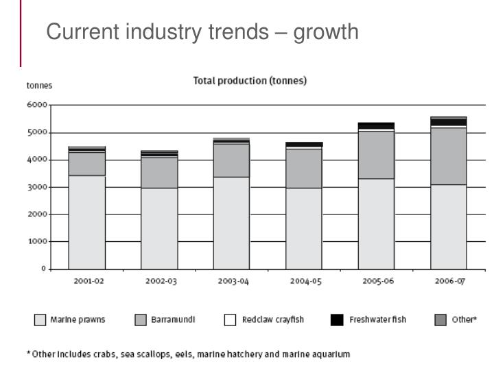 Current industry trends – growth