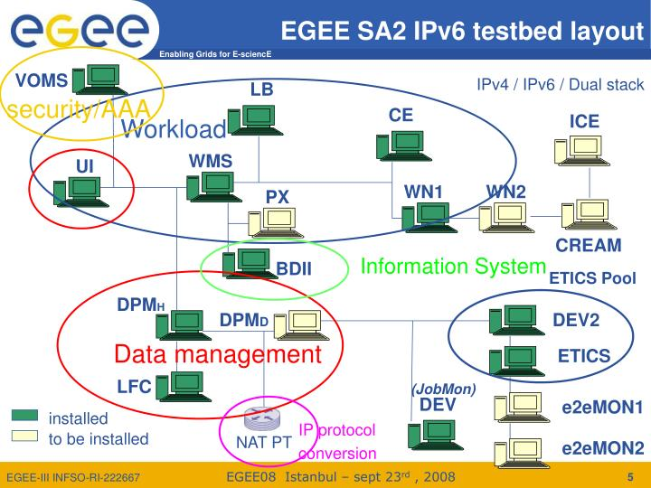 EGEE SA2 IPv6 testbed layout