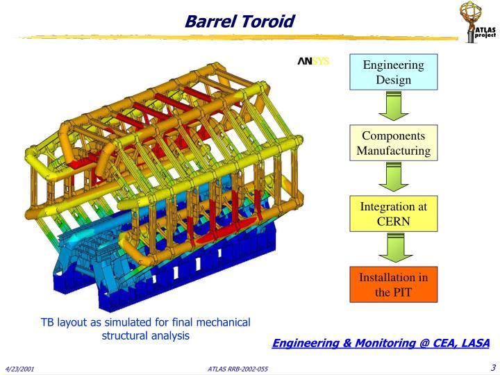 Barrel Toroid