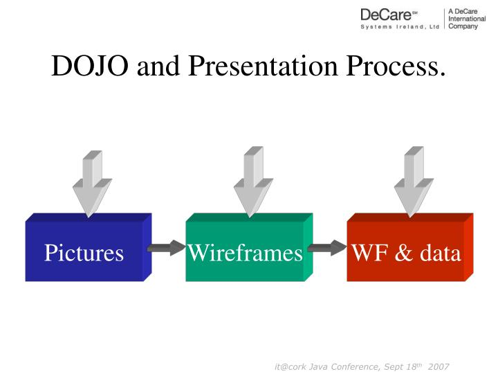 DOJO and Presentation Process.