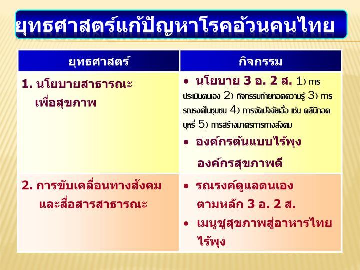 ยุทธศาสตร์แก้ปัญหาโรคอ้วนคนไทย