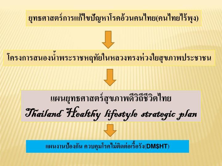 ยุทธศาสตร์การแก้ไขปัญหาโรคอ้วนคนไทย(คนไทยไร้พุง)