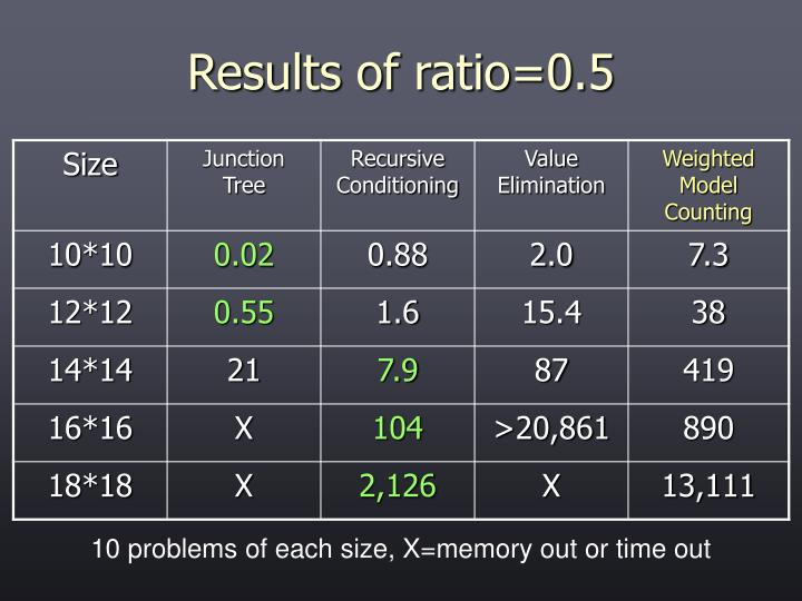 Results of ratio=0.5