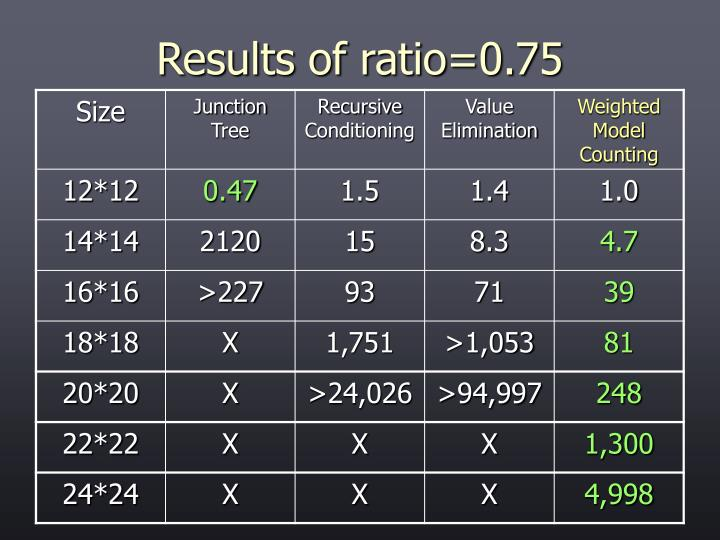 Results of ratio=0.75