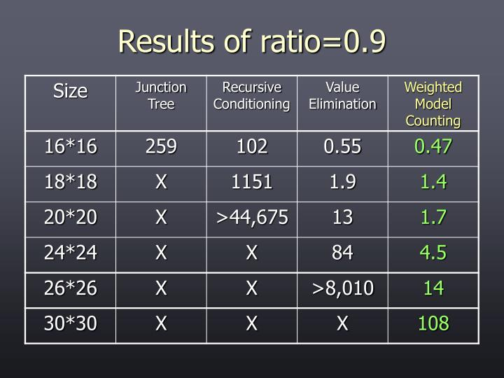 Results of ratio=0.9