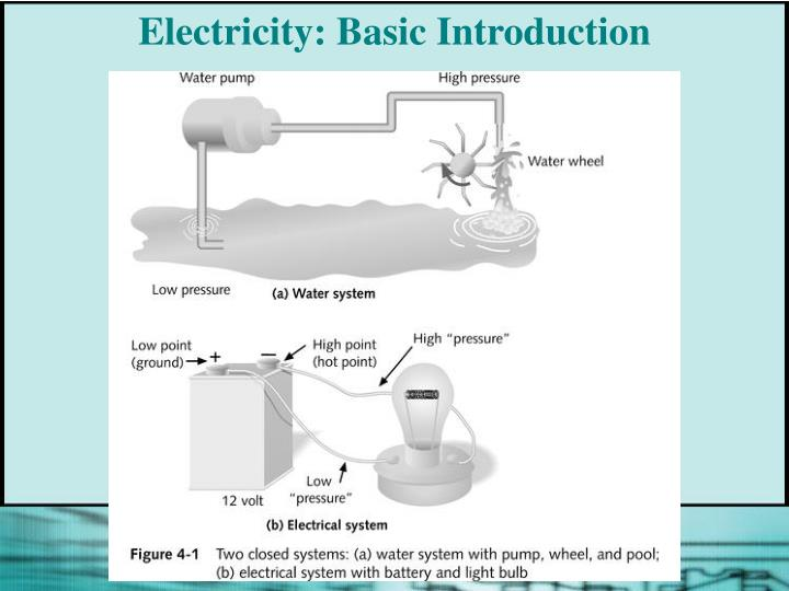 Electricity basic introduction