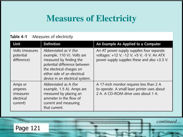 Measures of Electricity