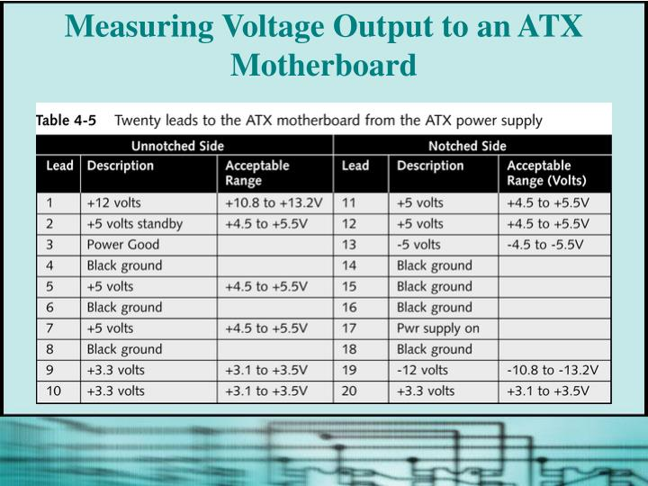 Measuring Voltage Output to an ATX Motherboard