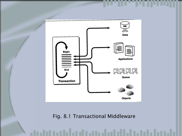 Fig. 8.1 Transactional Middleware
