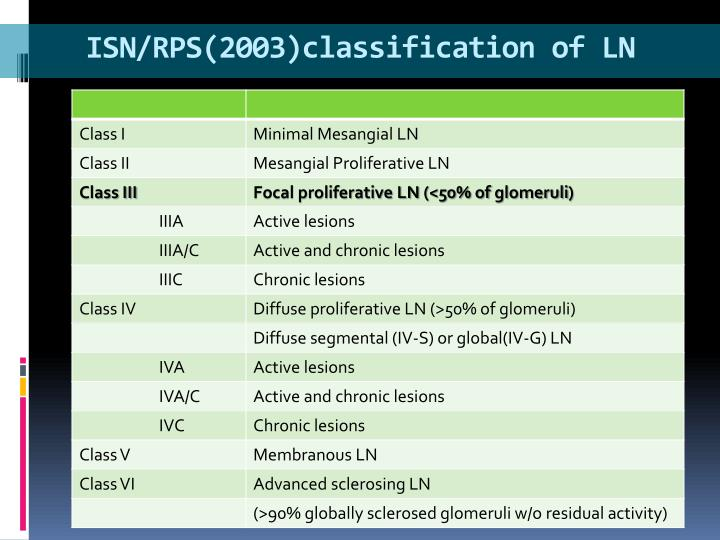 ISN/RPS(2003)classification of LN