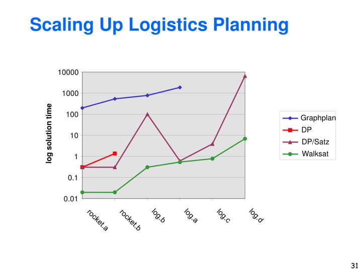 Scaling Up Logistics Planning
