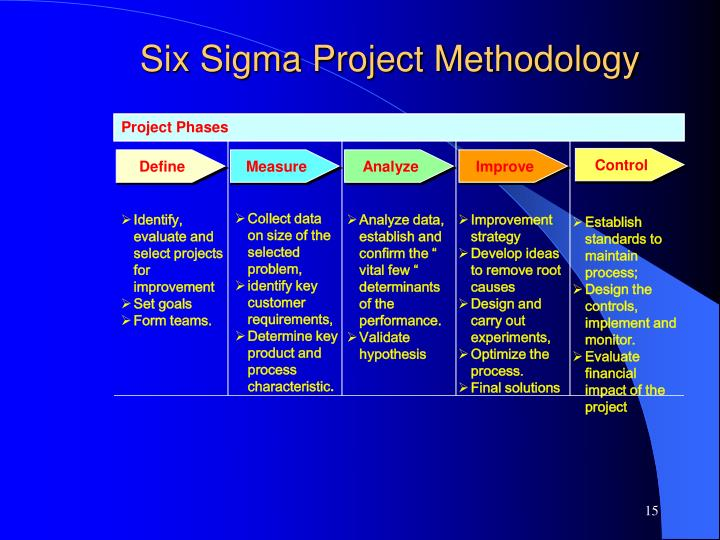 Six Sigma Project Methodology
