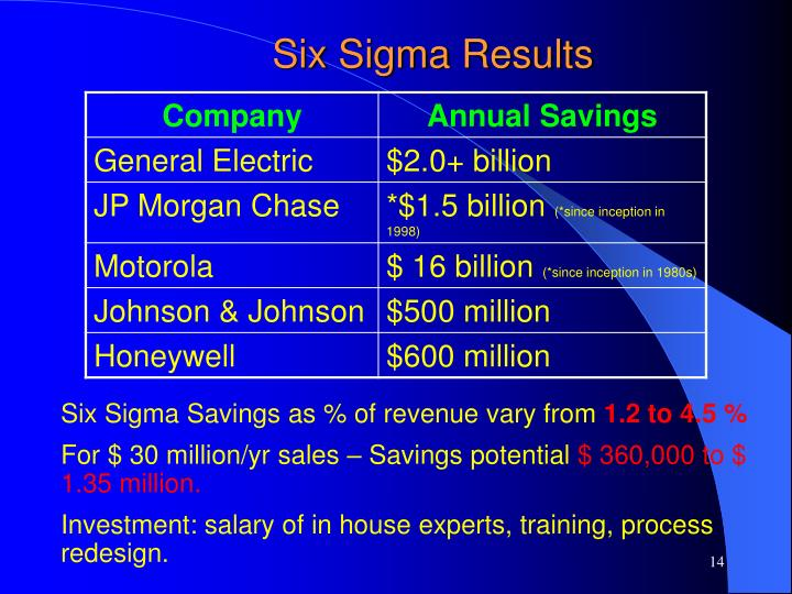 Six Sigma Results
