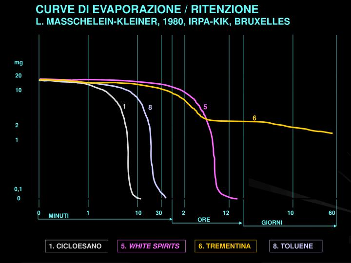 CURVE DI EVAPORAZIONE / RITENZIONE