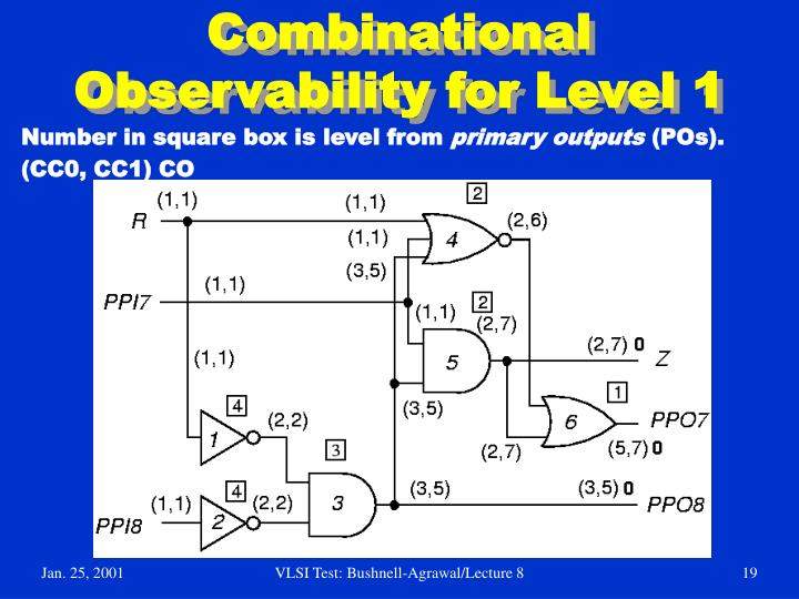 Combinational Observability for Level 1