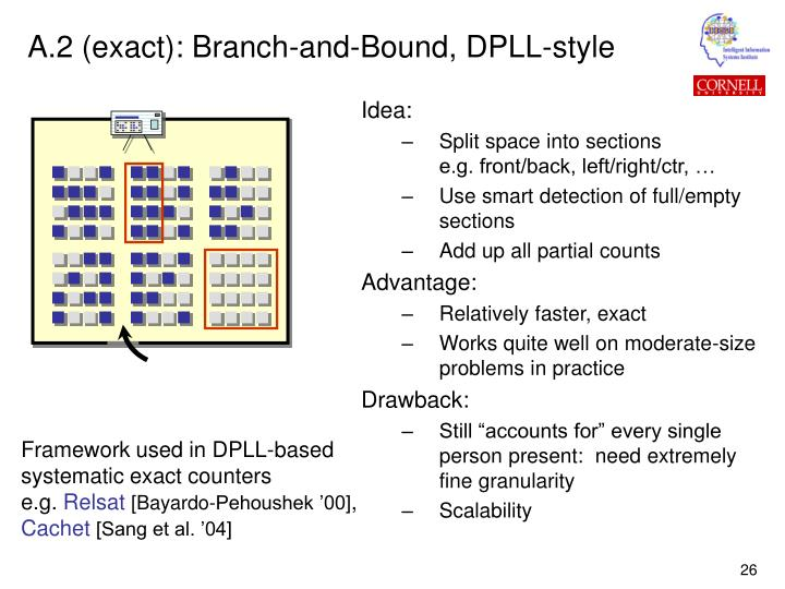 A.2 (exact): Branch-and-Bound, DPLL-style
