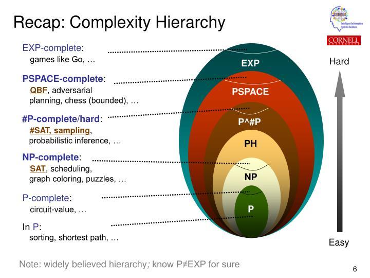Recap: Complexity Hierarchy