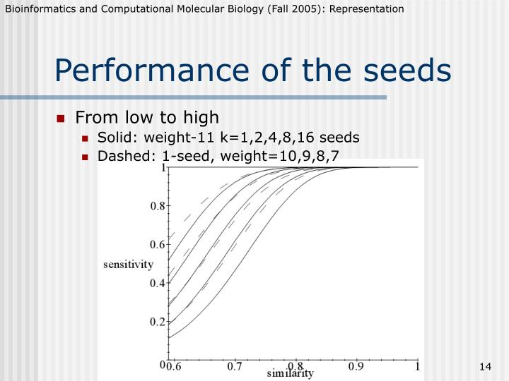 Performance of the seeds