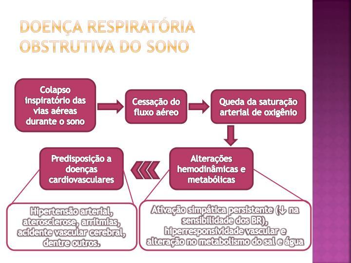 DOENÇA RESPIRATÓRIA OBSTRUTIVA DO SONO
