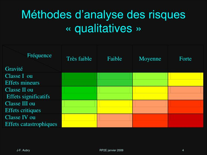 Méthodes d'analyse des risques « qualitatives »