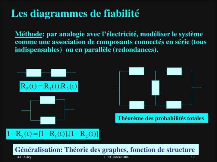 Les diagrammes de fiabilité