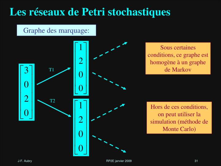 Les réseaux de Petri stochastiques