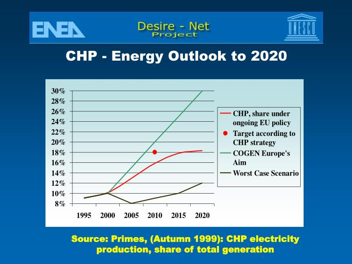 CHP - Energy Outlook to 2020