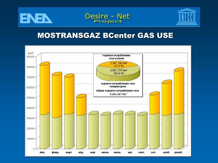 MOSTRANSGAZ BCenter GAS USE