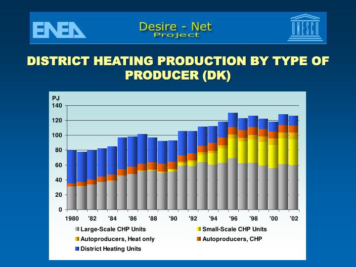 DISTRICT HEATING PRODUCTION BY TYPE OF PRODUCER (DK)