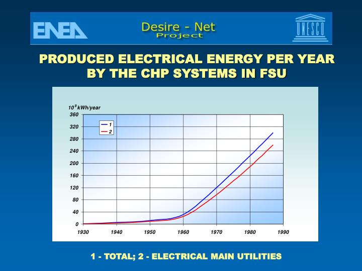 PRODUCED ELECTRICAL ENERGY PER YEAR
