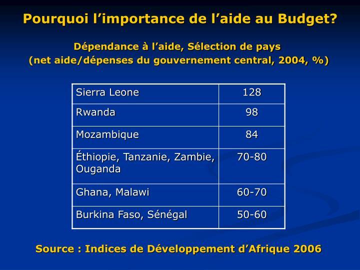 Pourquoi l'importance de l'aide au Budget?